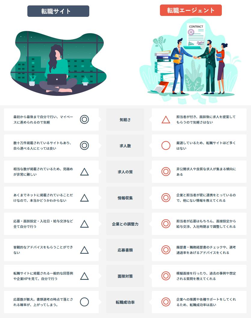 転職サイトと転職エージェントの違い表